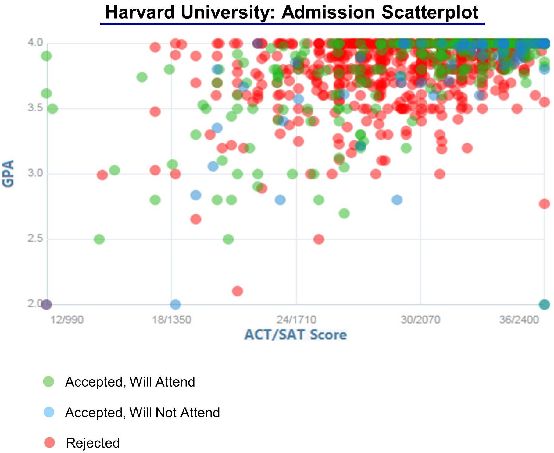 harvard university acceptance rate and admission statistics harvard v4