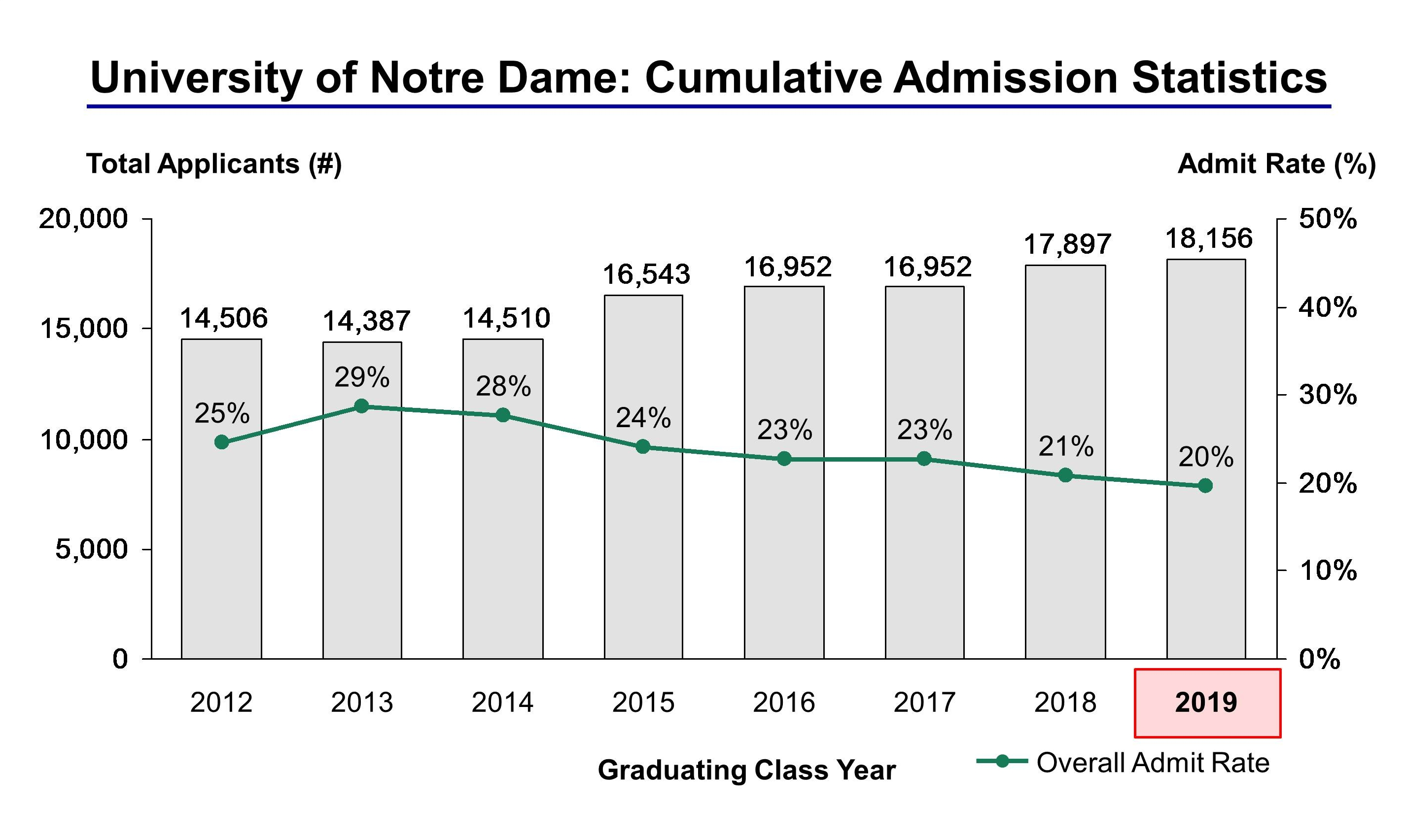 notre dame essay prompt Find detailed breakdowns for the 2017-2018 university of notre dame  supplemental essay prompts and get started on drafting at college essay  advisors, we.