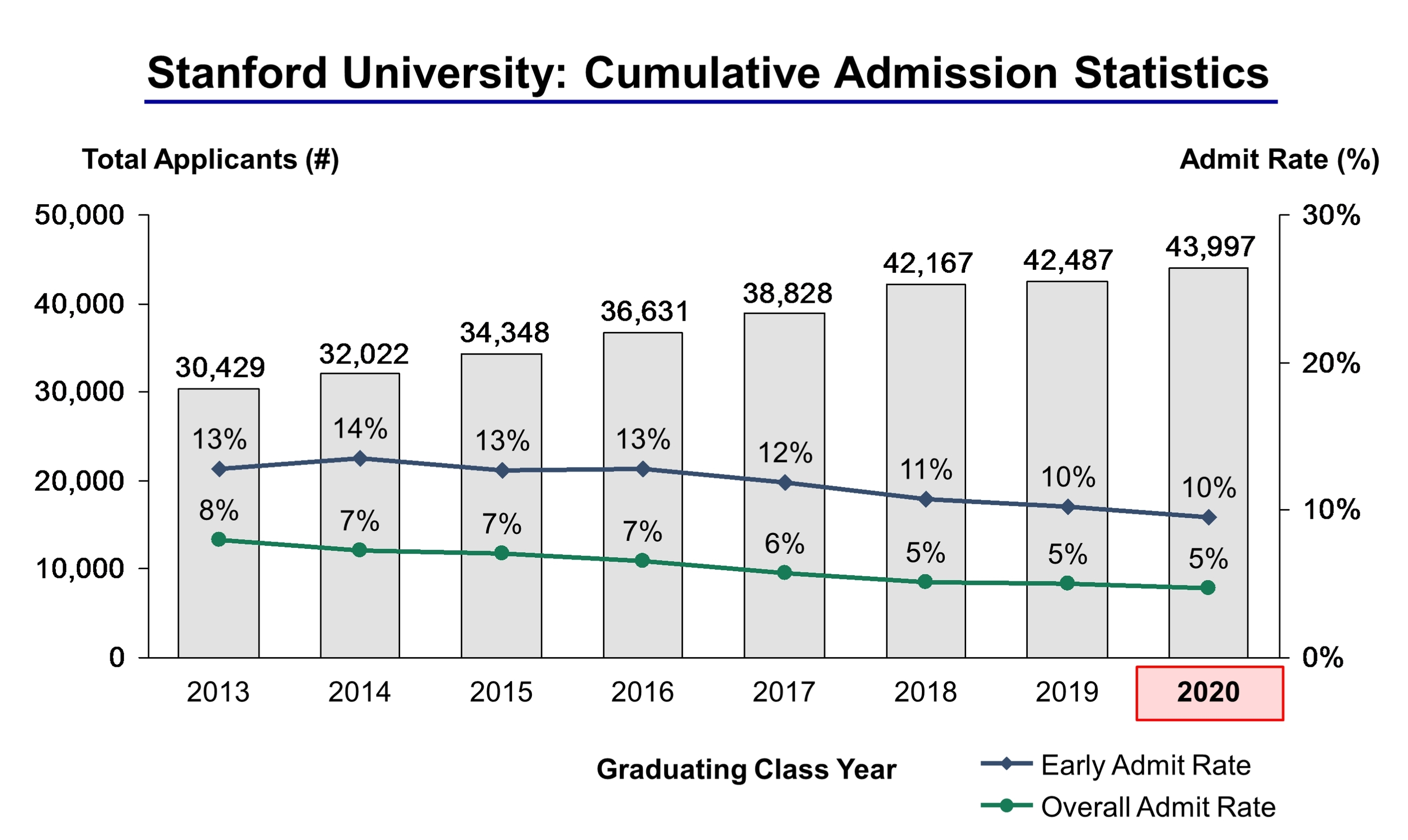 stanford university acceptance rate and admission statistics stanford university admission statistics