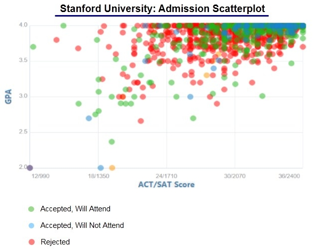 accepted college essays stanford If you're applying to college, you can spend hours crafting the perfect admission essay cnn reached out to stanford to confirm ahmed's story.