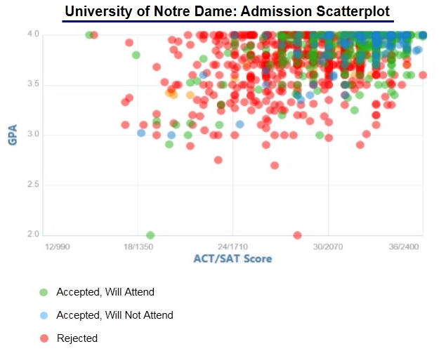 University of Notre Dame 2017-2018 Supplemental Essay Prompts
