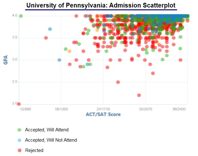 upenn acceptance rate and admission statistics university of pennsylvania