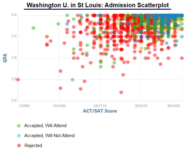 Washington University in St Louis Admissions | StudyPoint s Guide