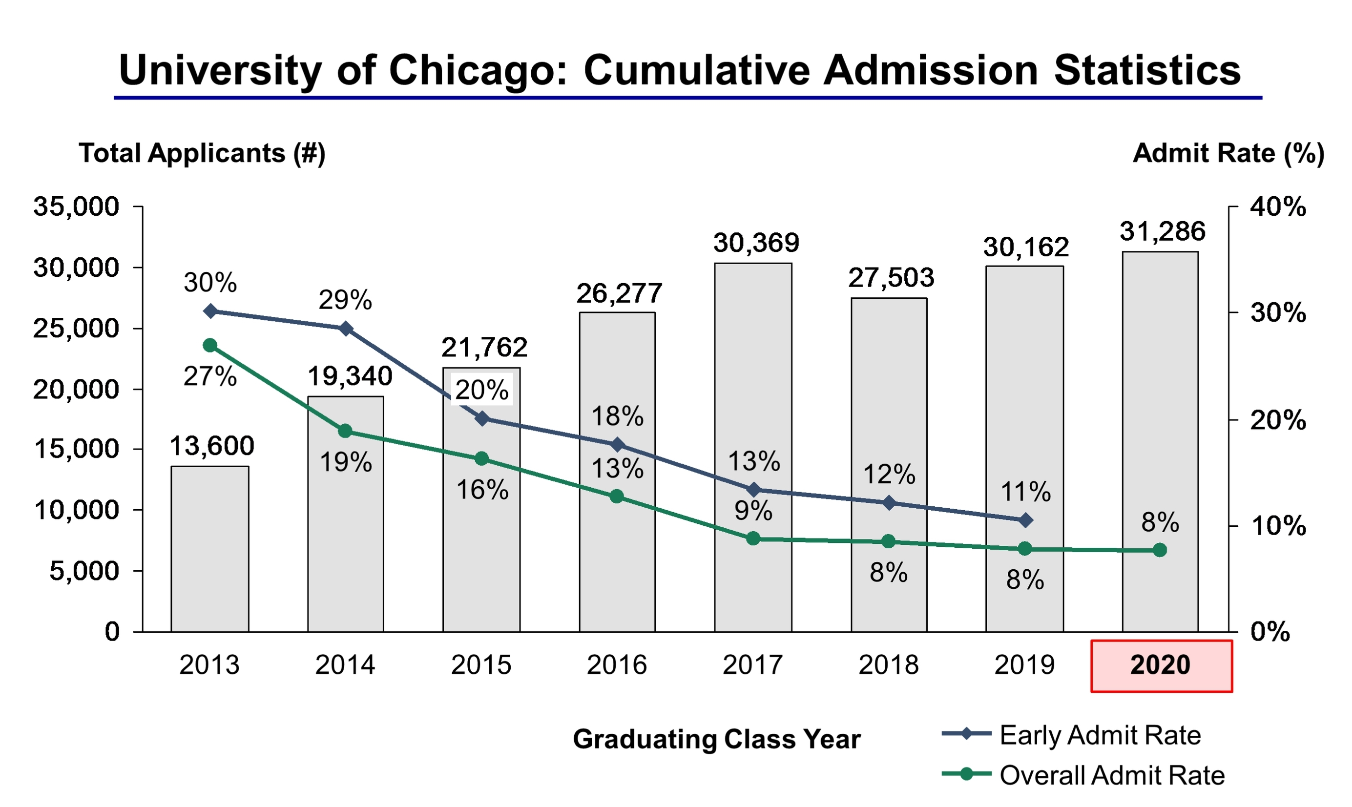 chicago university admission essays College admission at loyola university chicago  choose the right topic: at loyola, we do not have a specific question or prompt that is required for the essays.