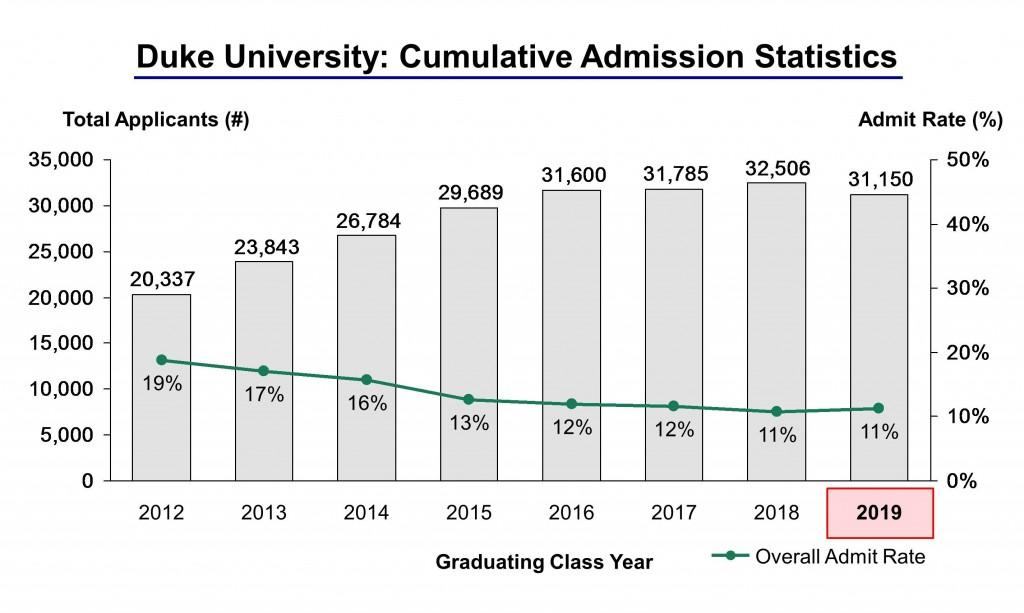 Duke admissions essay prompts