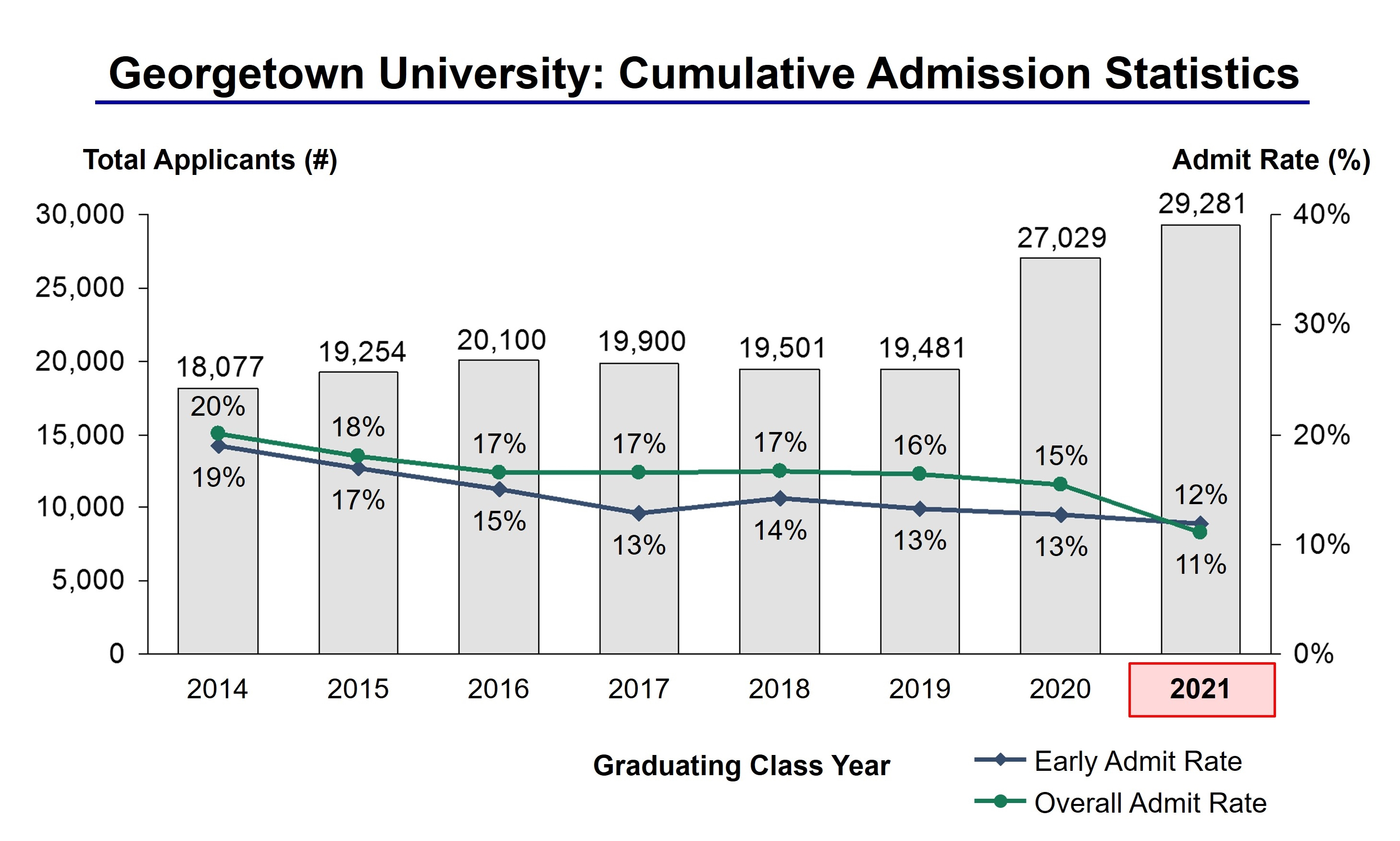 georgetown university acceptance rate and admission statistics georgetown university admission statistics