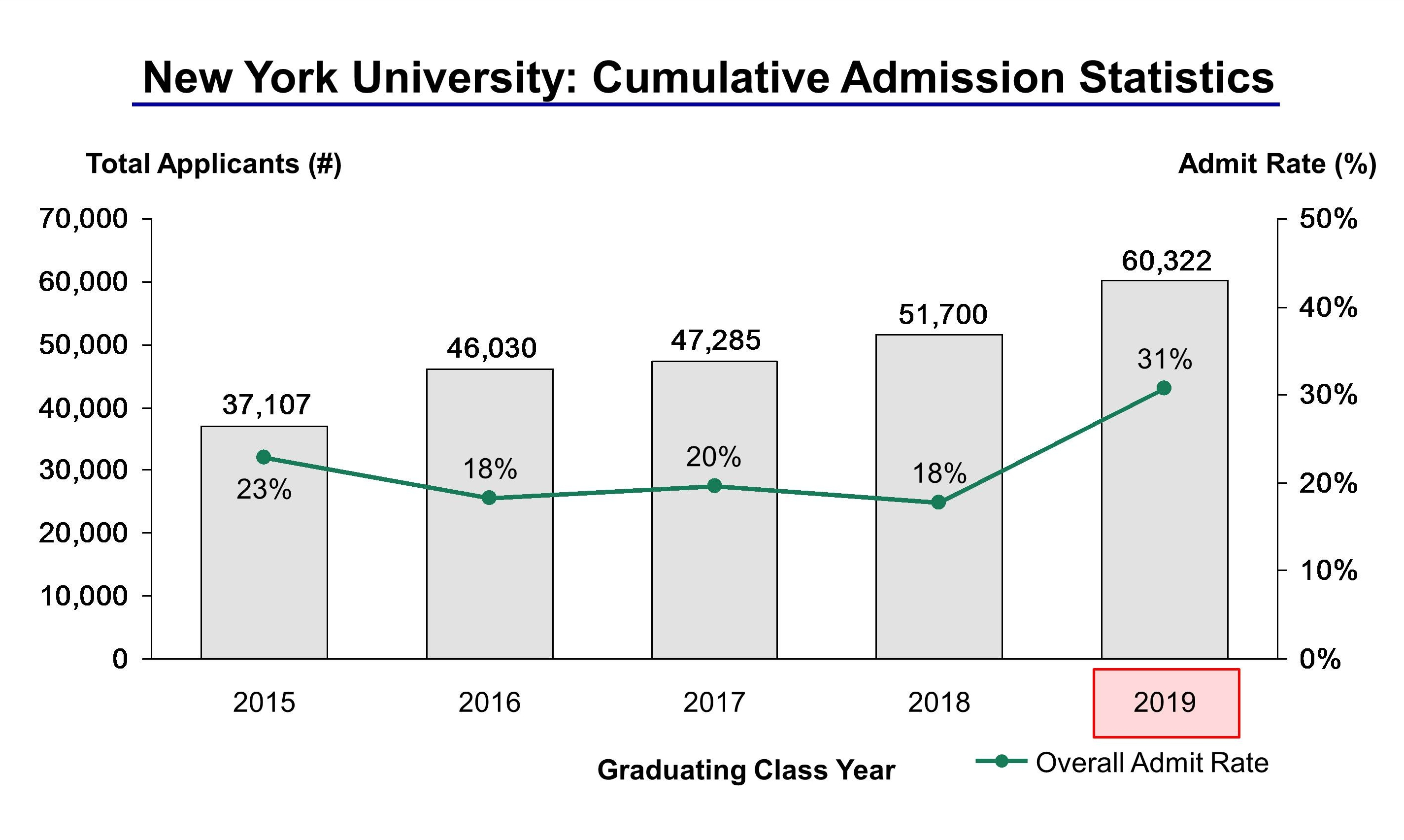 new york university acceptance rate and admission statistics new york university admission statistics