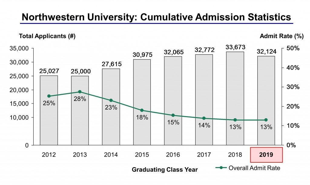 Northwestern admission essay