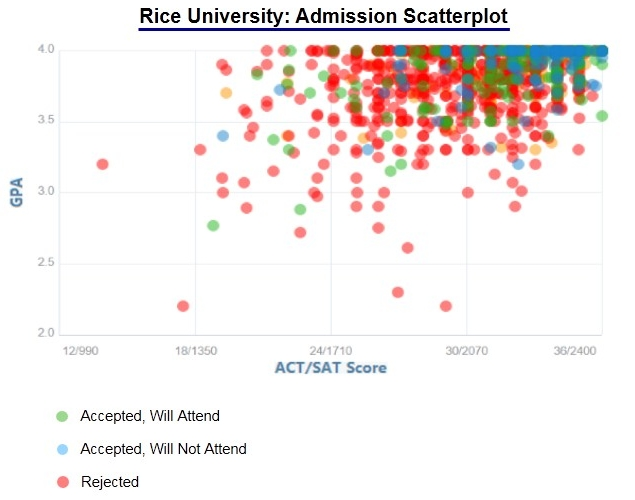 rice admission essay The rice university – jones graduate school of business admissions committee has posted the rice mba essay questions rice mba applicants will respond to 2.
