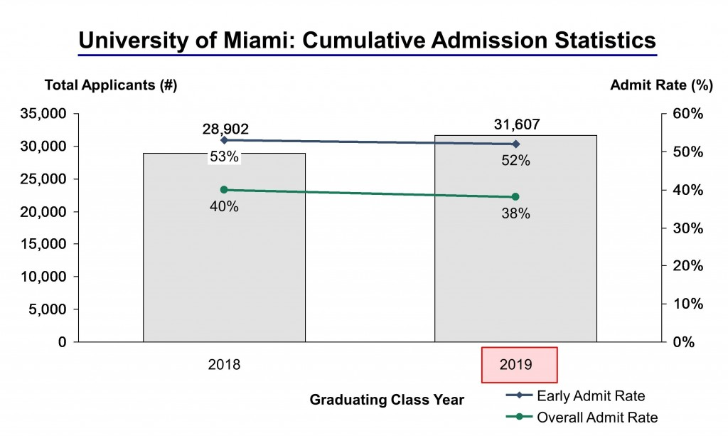 university of miami application essay