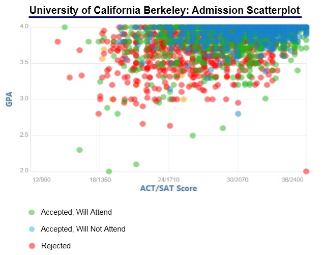 ucsd admissions essay Ucsd, university of california san diego's average sat scores, act scores, acceptance rate, financial aid, and other college admissions data.
