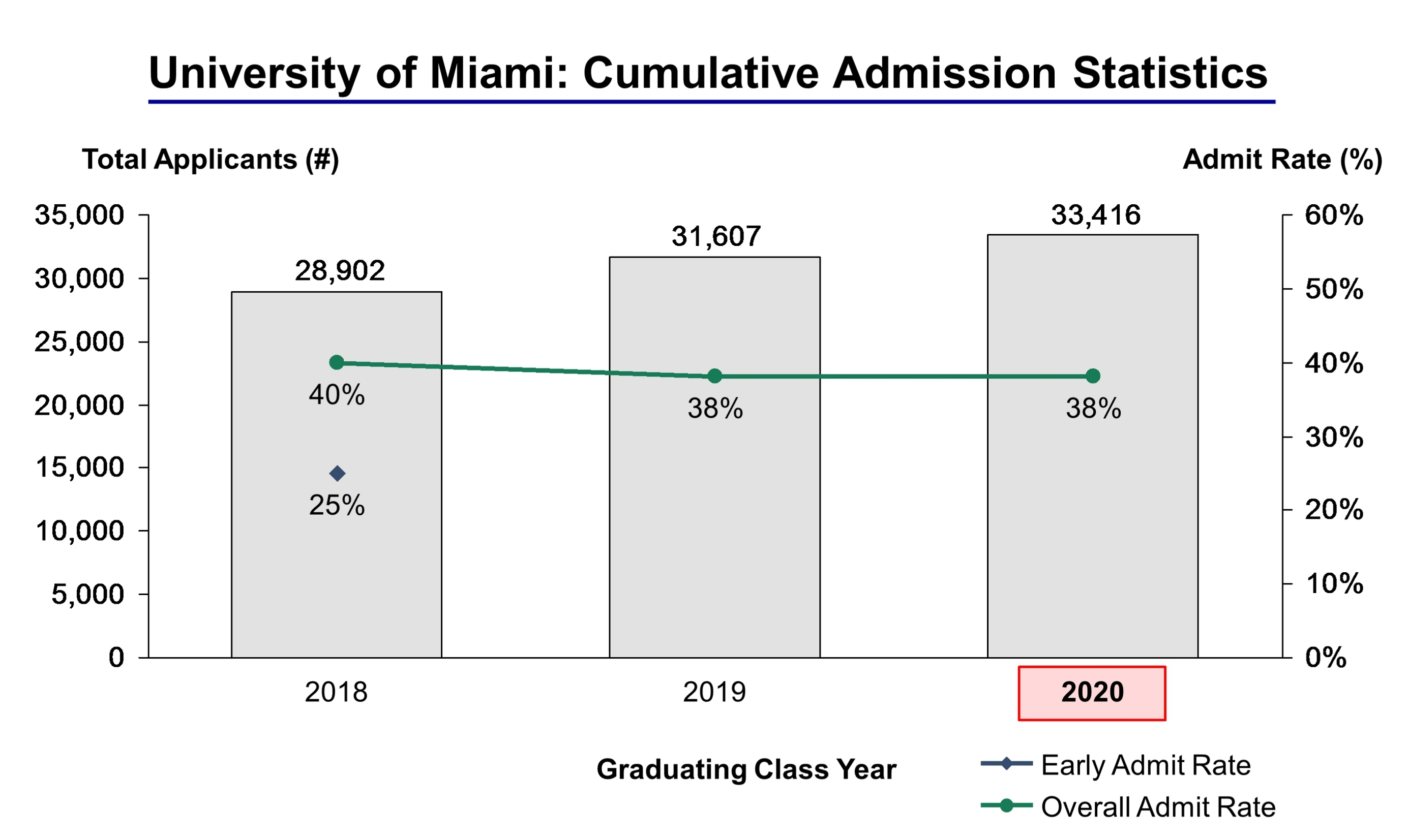 Miami Dade College Application & Admissions Info