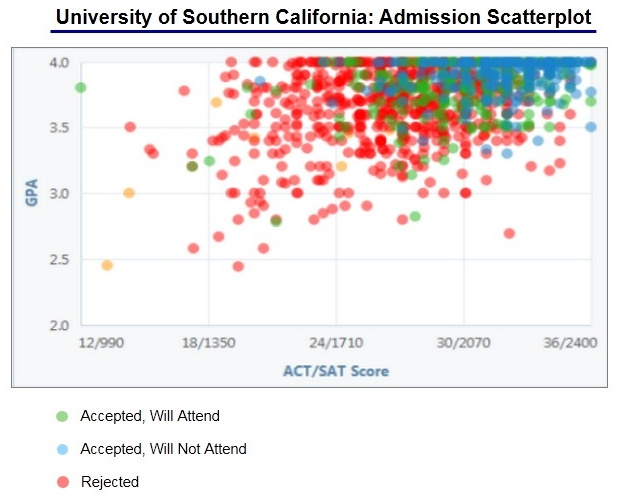 university of southern california acceptance rate and admission  university of southern california · usc