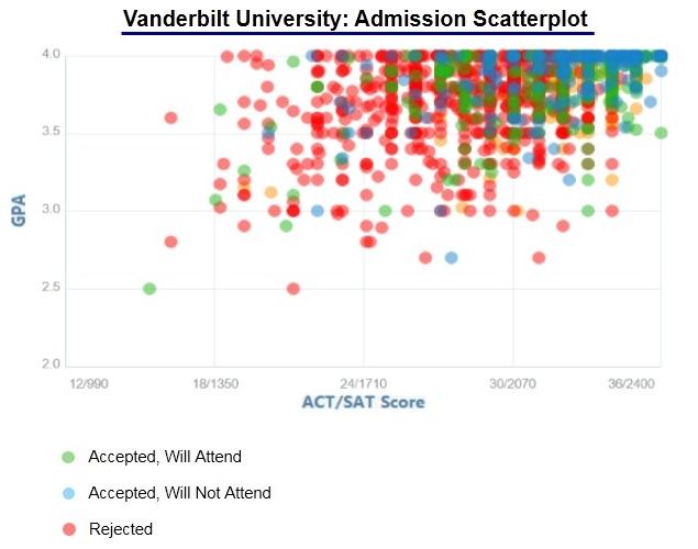 vanderbilt university application essay Requirements and application process essay including: vanderbilt university medical center is committed to principles of equal opportunity and affirmative.