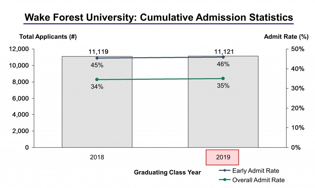 Wake Forest University Acceptance Rate And Admission