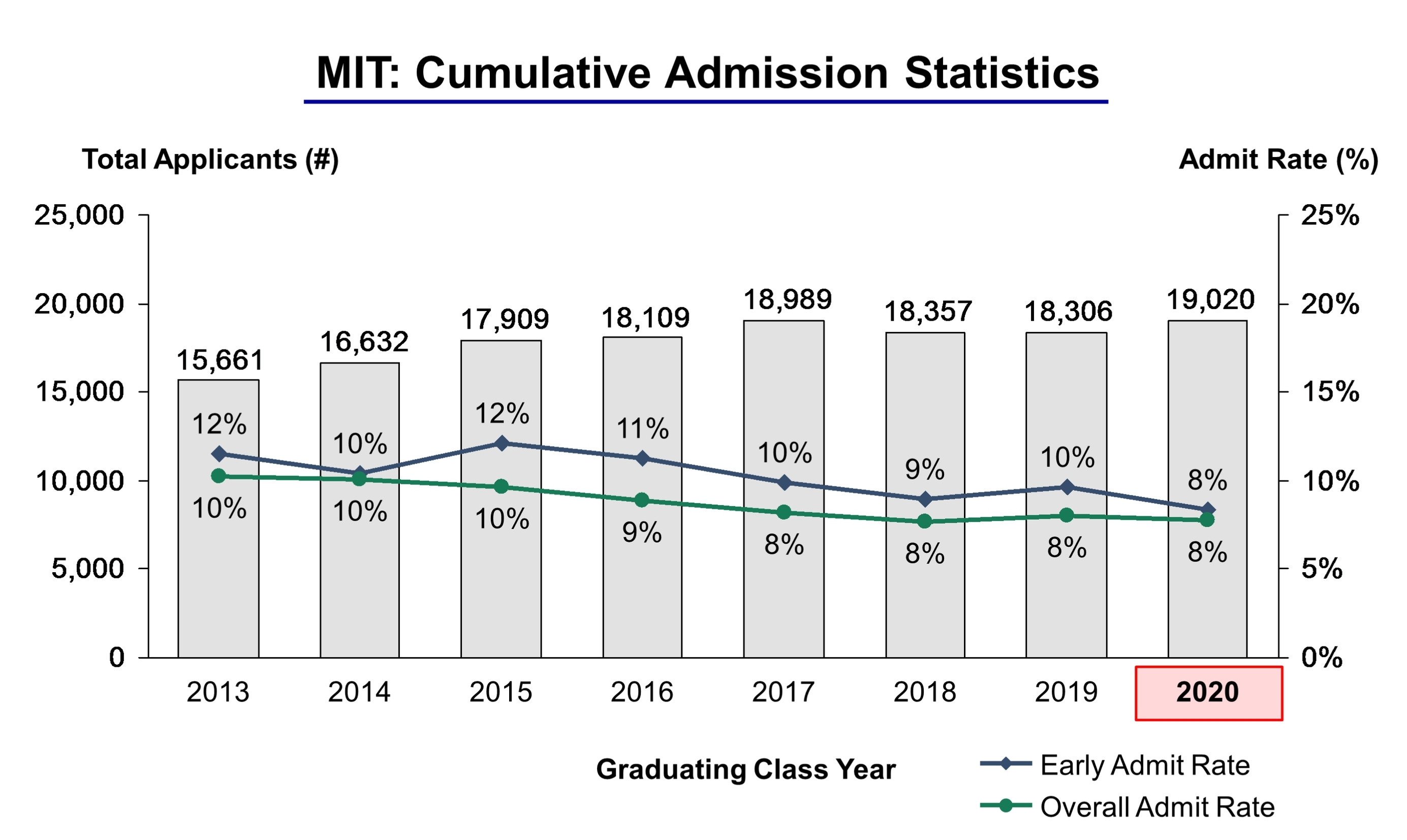 Mit Acceptance Rate >> Mit Through 2020 1 Cropped Ivy League