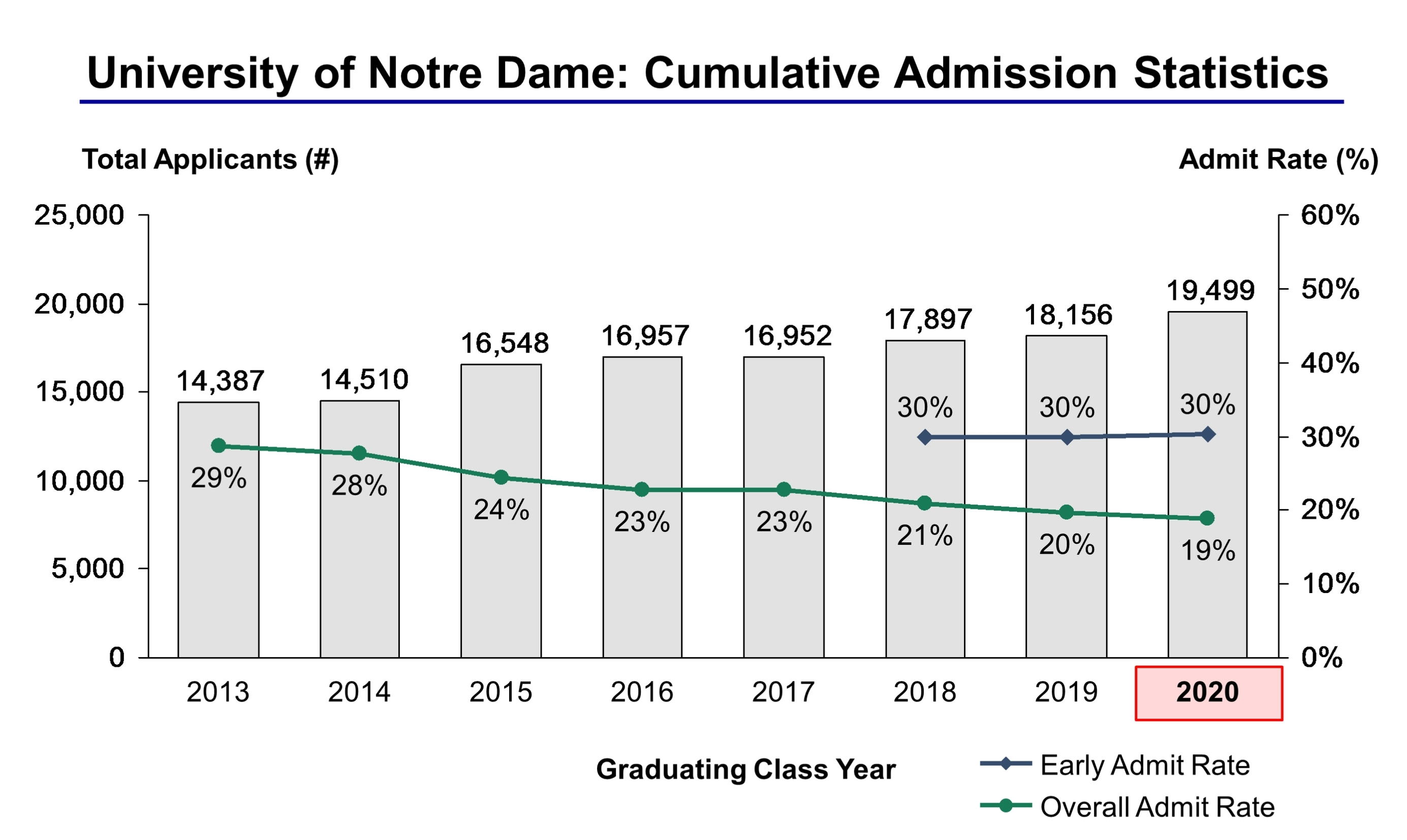 Notre dame college admission essay