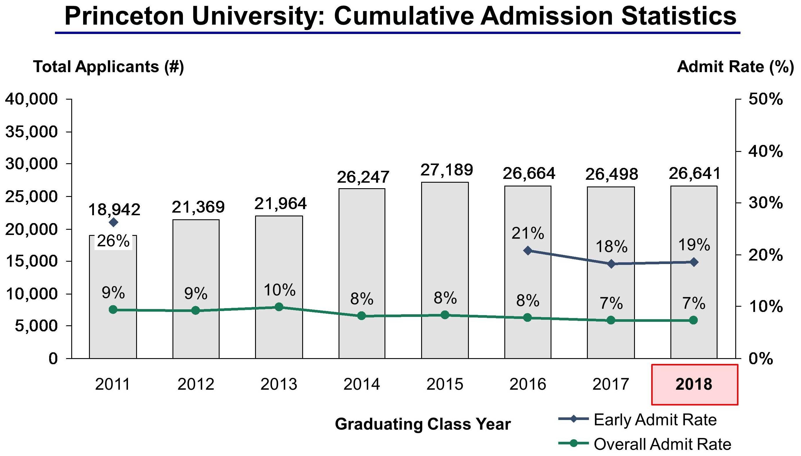 Princeton Admission Statistics 5 2 2015  V2  Cropped