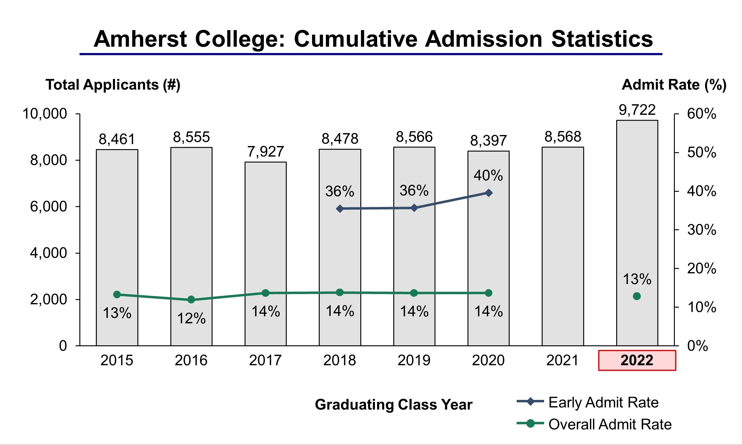Amherst College Acceptance Rate and Admission Statistics