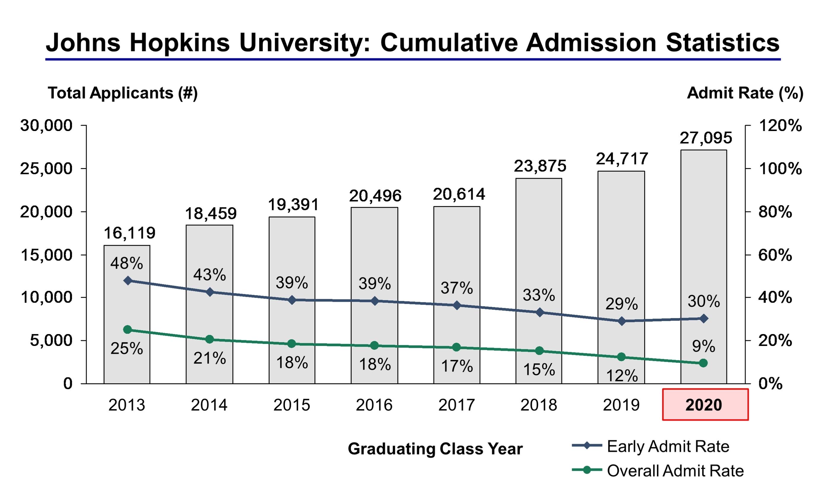 College Application Essay Pay John Hopkins