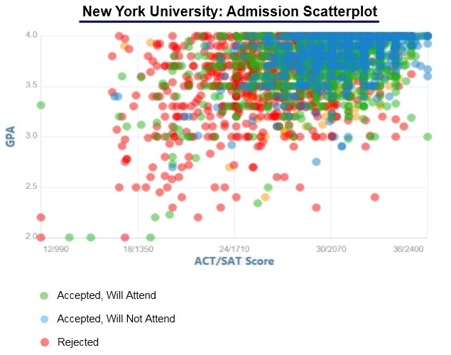 nyu mfa creative writing acceptance rate