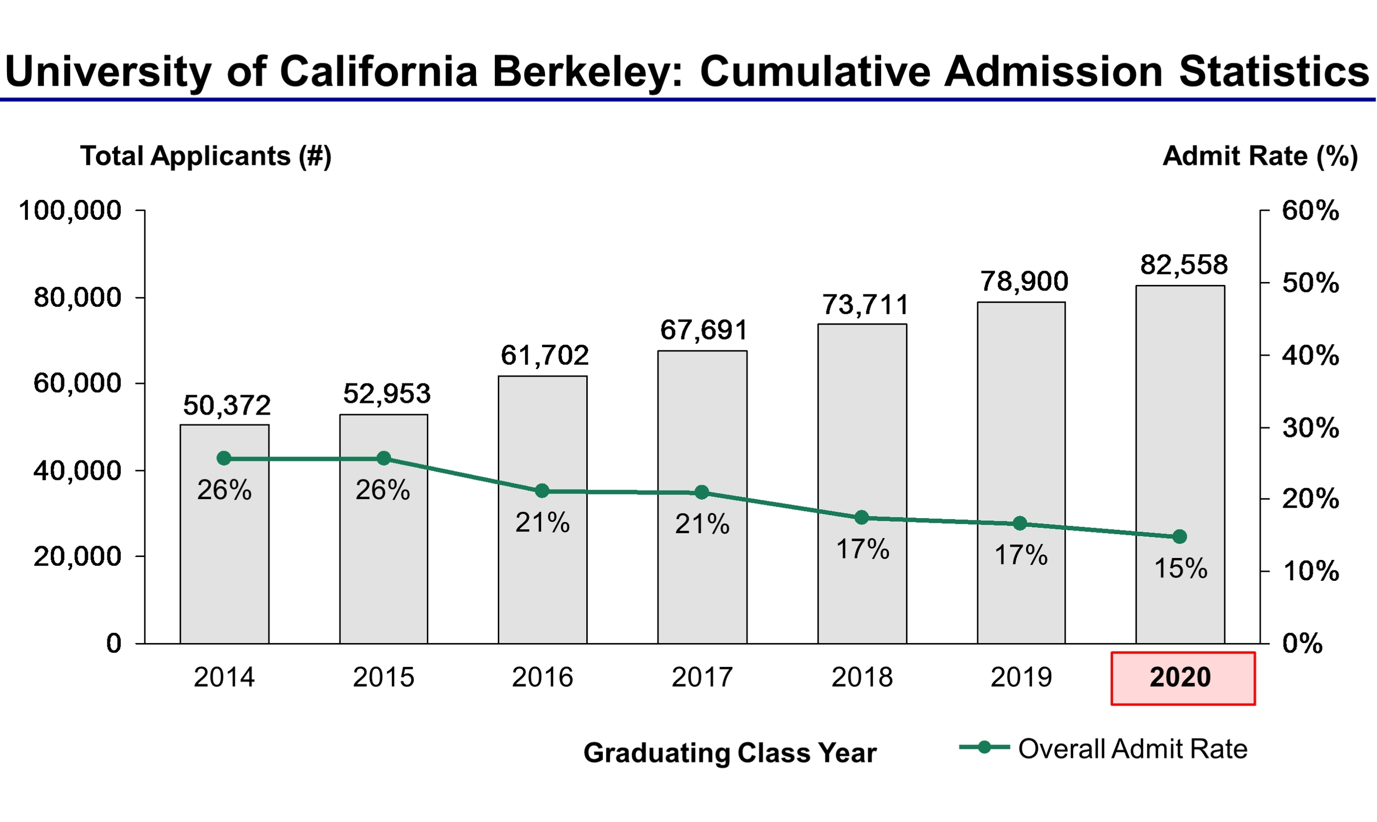 University Of California Berkeley Admission Statistics
