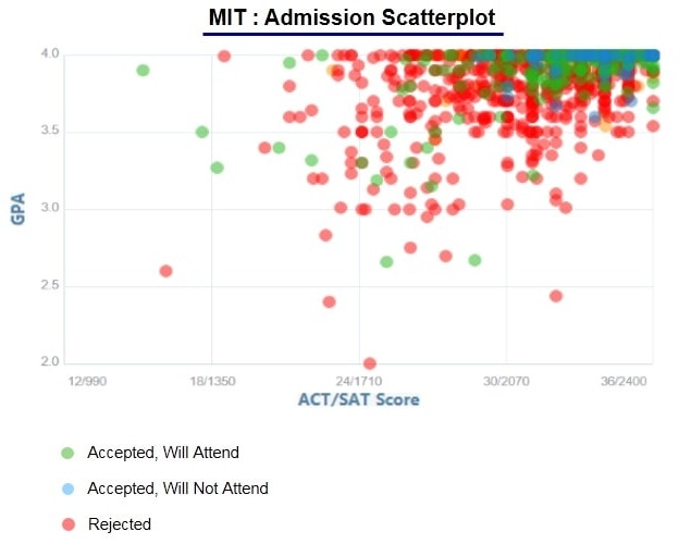 MIT Acceptance Rate and Admission Statistics