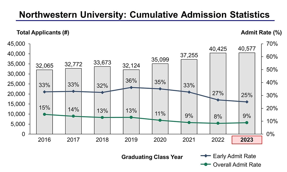 Northwestern University Acceptance Rate and Admission Statistics