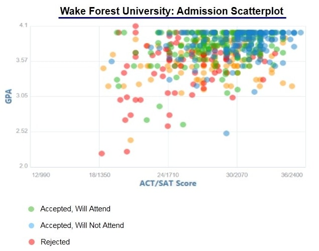 Wake Forest University Acceptance Rate and Admission Statistics