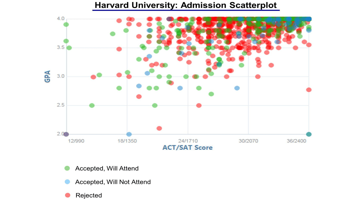 Harvard University Acceptance Rate and Admission Statistics