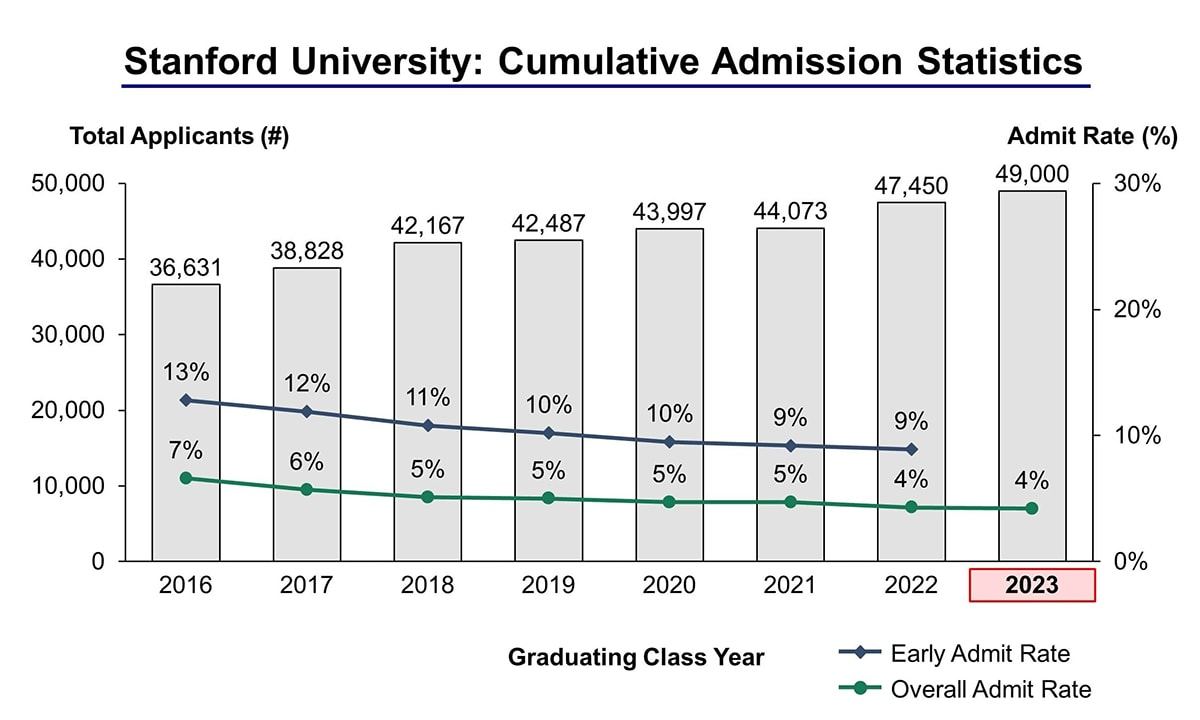 Stanford University Acceptance Rate and Admission Statistics