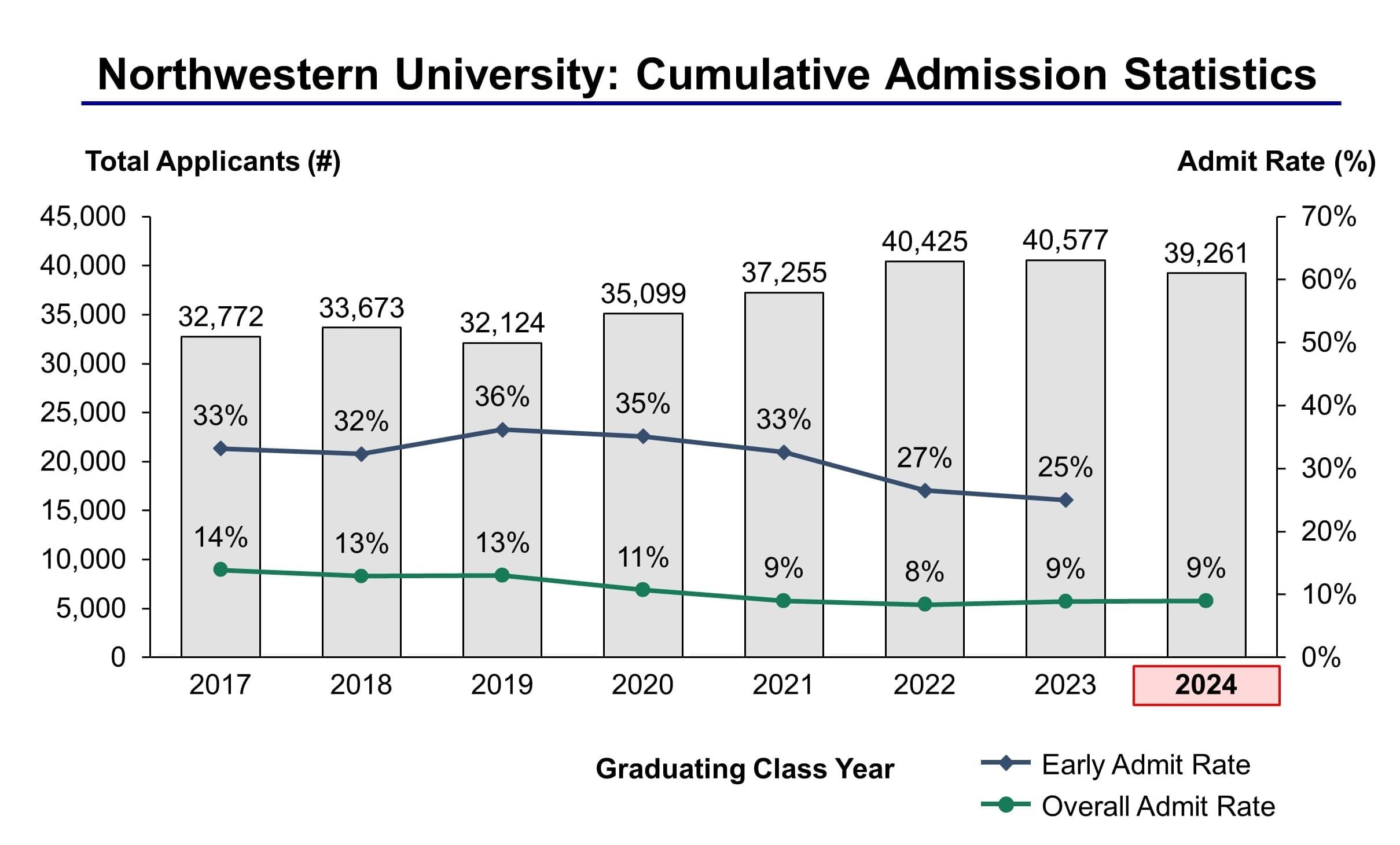 Northwestern University Calendar 2022.Northwestern University Admission Statistics Class Of 2024 Ivy League