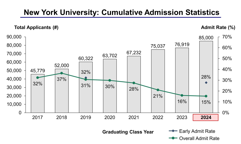 Nyu 2022 Calendar.New York University Admission Statistics Class Of 2024 Ivy League