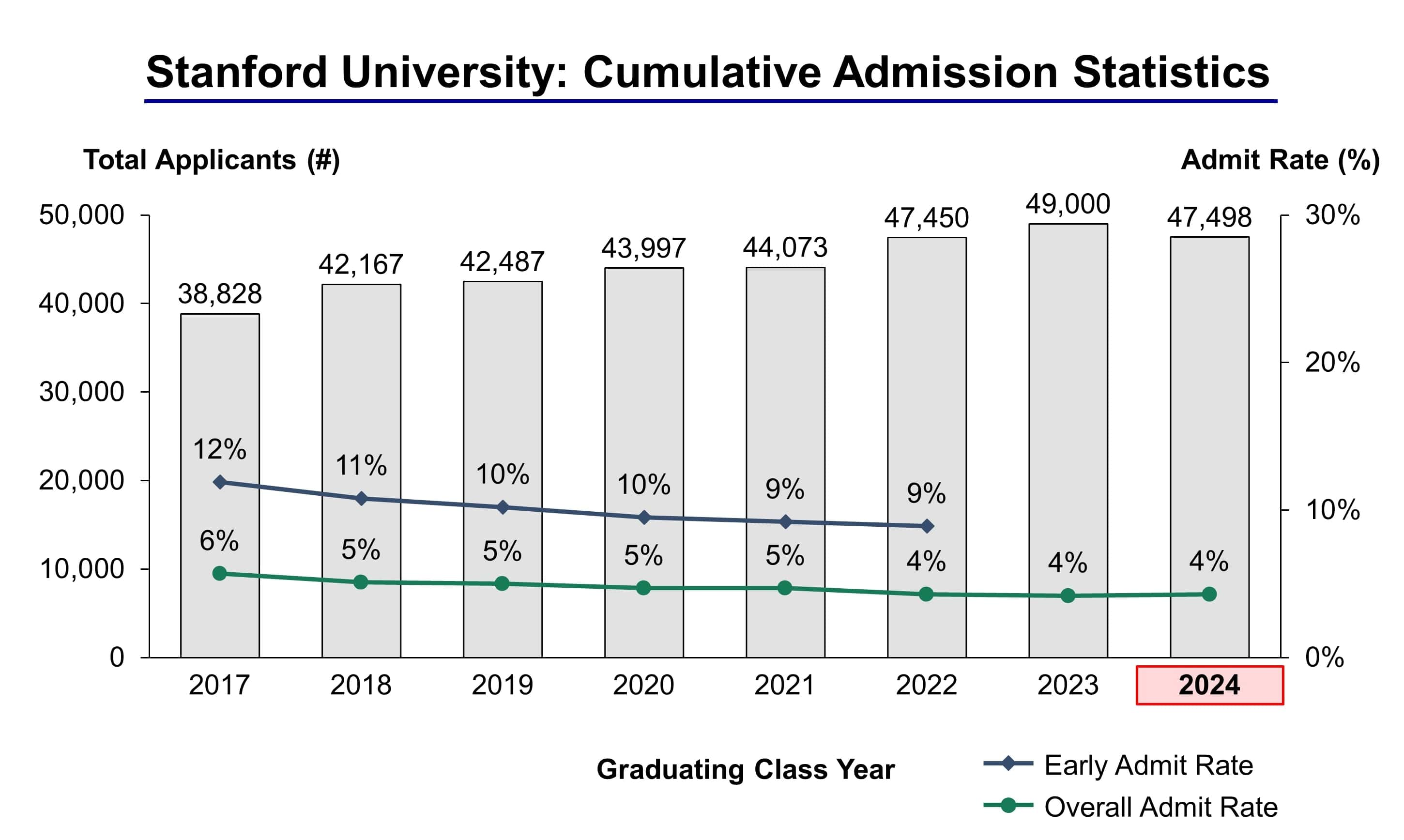 Stanford Calendar 2022.Stanford University Admission Statistics Class Of 2024 Ivy League