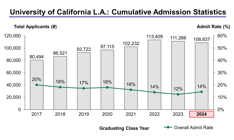Ucla 2022 Academic Calendar.University Of California Los Angeles Admission Statistics Class Of 2024 Ivy League